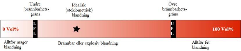 Undre och övre brännbarhetsgräns för explosiv gas.